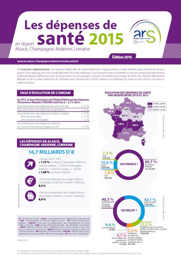 Couverture dépenses de santé en région Grand Est 2015