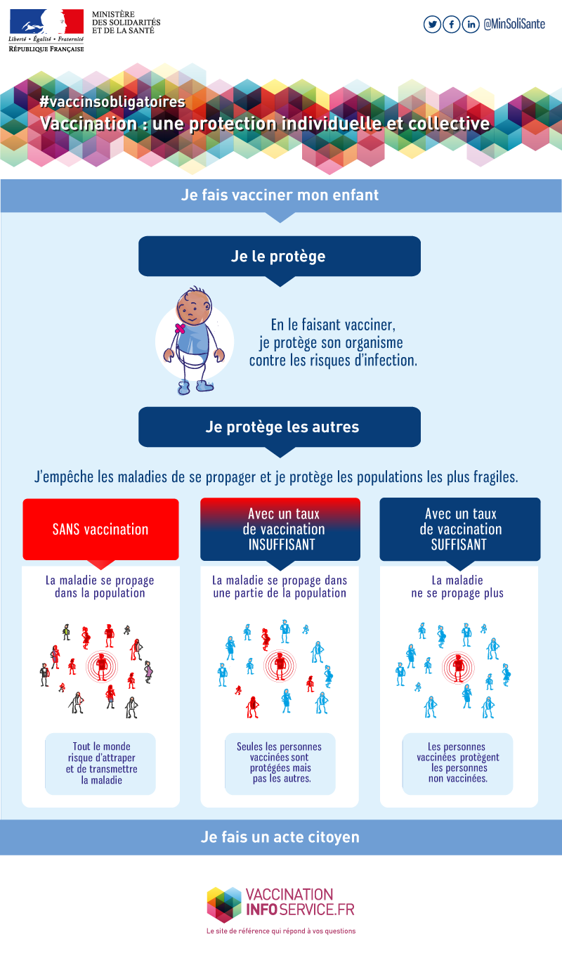 Vaccination: une protection individuelle et collective