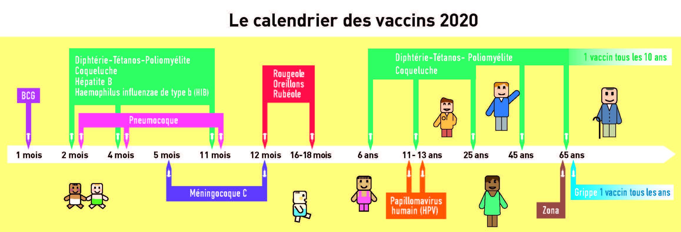 Calendrier 2020 Vaccins à tous les âges